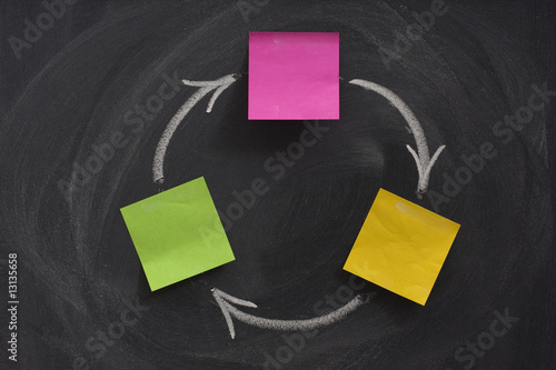 flow diagram with three boxes on blackboard Wallpaper Mural