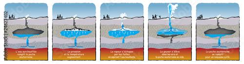 Canvastavla Terre - Géothermie : le geyser