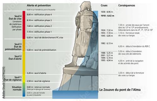 Inondations Le Zouave Du Pont De L Alma Buy This Stock