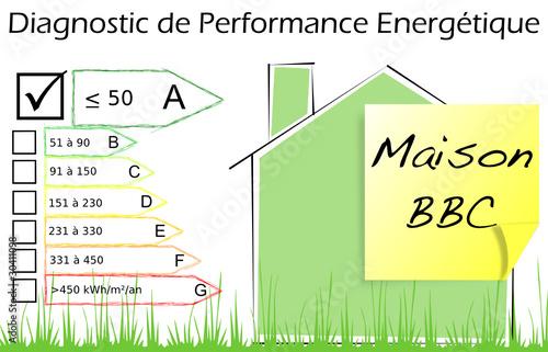Diagnostic performance énergétique Canvas Print