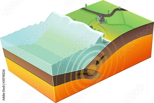 Valokuva  Tsunami (Convergent plate boundary)