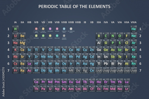 The periodic table Fototapet