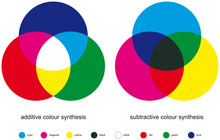 Additive And Subtractive Color...