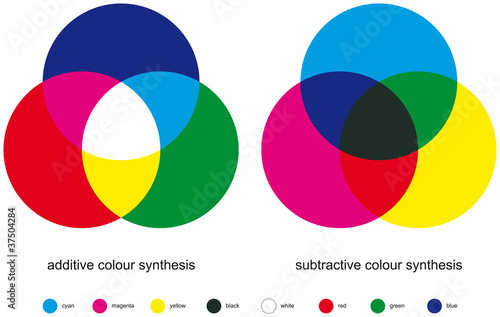 Photo  Additive and subtractive color mixing