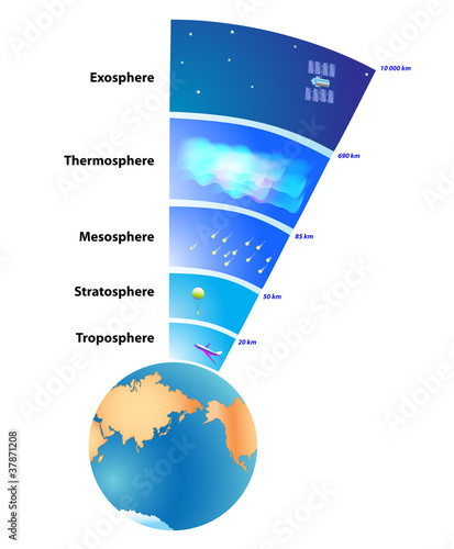 Earth's atmosphere Layers Wallpaper Mural