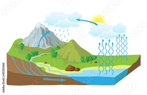 Obraz na płótnie Vector schematic representation of the water cycle in nature