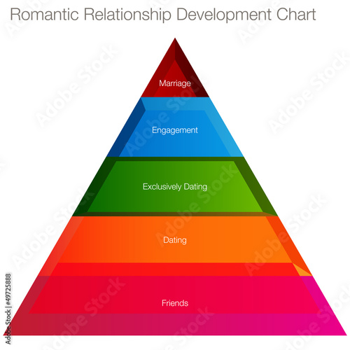 Romantic Relationship Chart