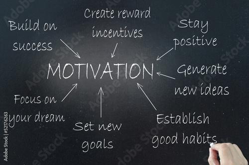 Fotografia  Motivation
