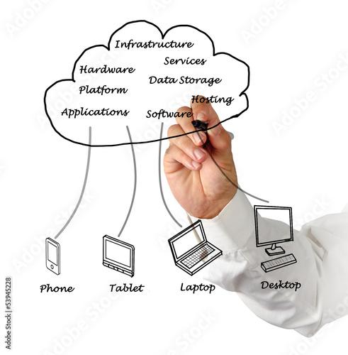 Fotografía  Cloud computing