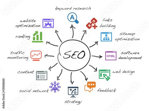 Fotografía  search engine optimization