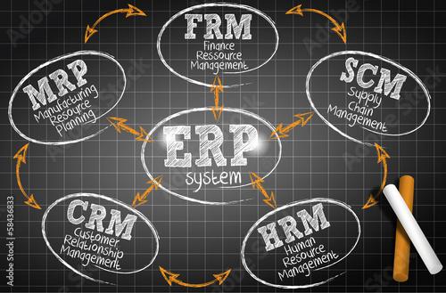 Fotografie, Obraz  chalkboard drawing : erp system (cs5)