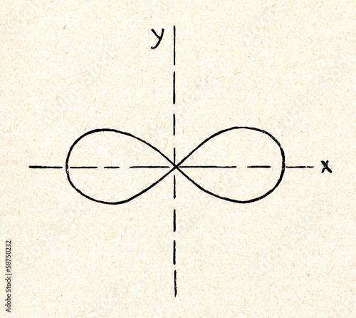 Tela Lemniscate of Bernoulli