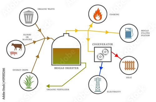 Photo Biogas diagram