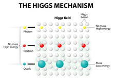 The Higgs Mechanism And Higgs Field