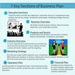 Infographic of business plan concept