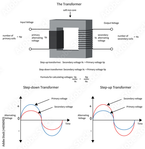 diagram to show how a electrical transformer changes voltage and rh stock adobe com