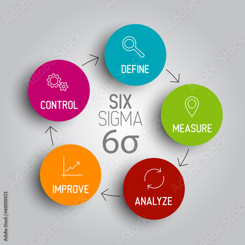 Fotografie, Obraz  Light Six sigma diagram scheme concept