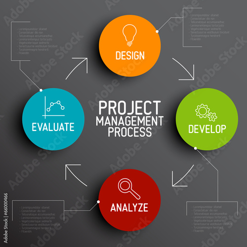 Fotografía  Project management process scheme concept
