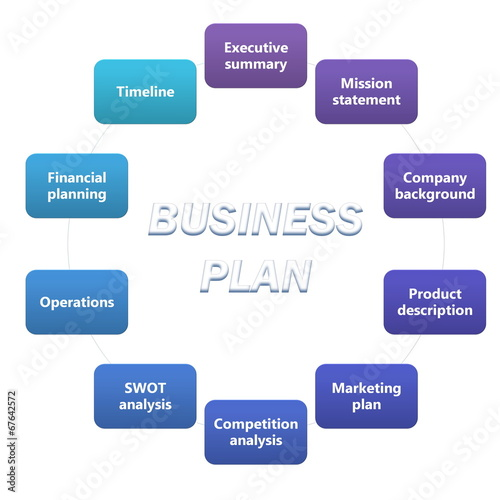 How to Write a Business Plan The Market Analysis