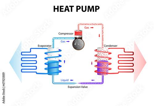 Fotografie, Obraz  Heat pump. Cooling System