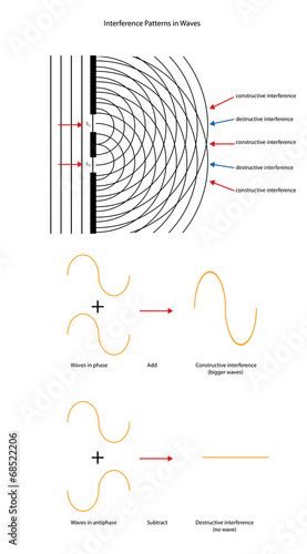 Tablou Canvas Two source wave interference patterns with wave forms.