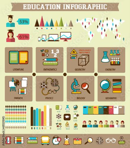 Fototapety, obrazy: Education infographic