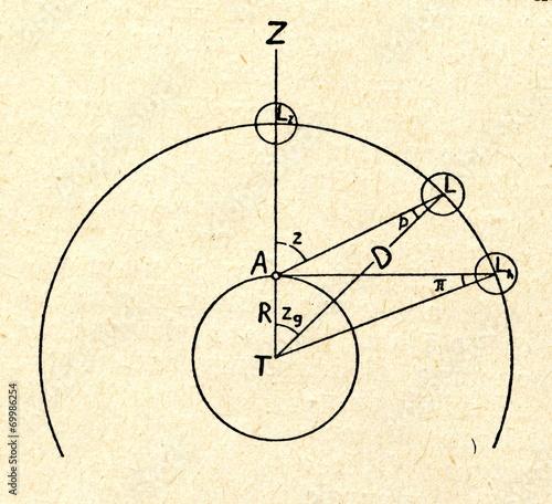 Billede på lærred Parallax in astronomy