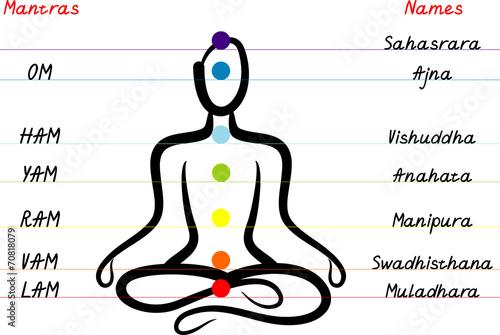 Fotografia  Chakra system
