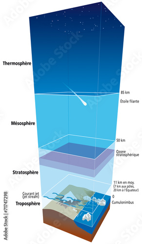 Vászonkép Les couches de l'atmosphère