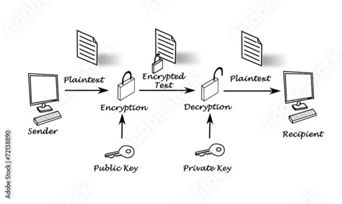Photo Public key encryption