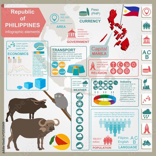 Fotografie, Obraz  Philippines  infographics, statistical data, sights.