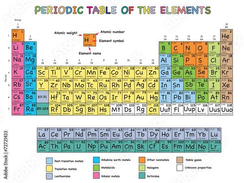 Fotografía periodic table of elements