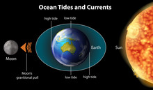 Ocean Tides And Currents