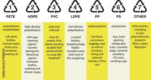 Photo  Plastic resin codes