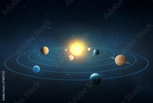 Vászonkép Solar system