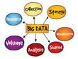 Big data mind map, business concept