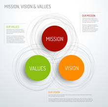 Mission, Vision And Values Dia...