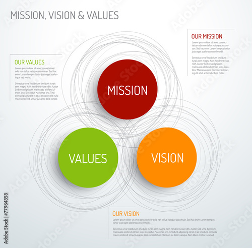Fotografie, Obraz Mission, vision and values diagram