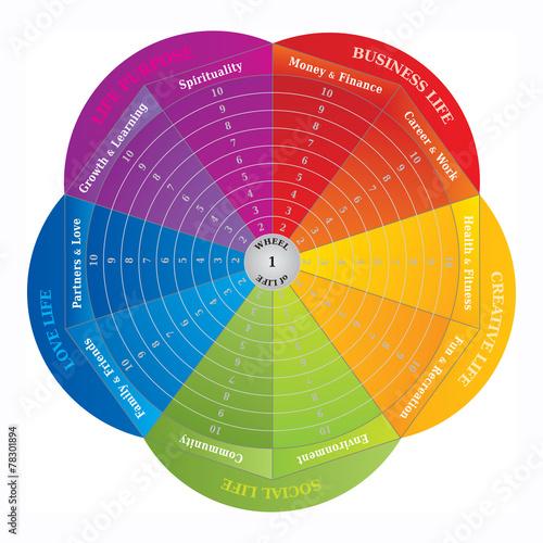 Fotografía  Roue de la Vie - Diagramme - Outils de Coaching - en Anglais