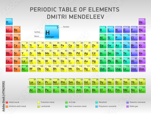 Obraz na plátně Periodic Table of Elements Dmitri Mendeleev, vector design