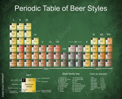 Photo  Beer Periodic Tabel on Dark Edged Paper