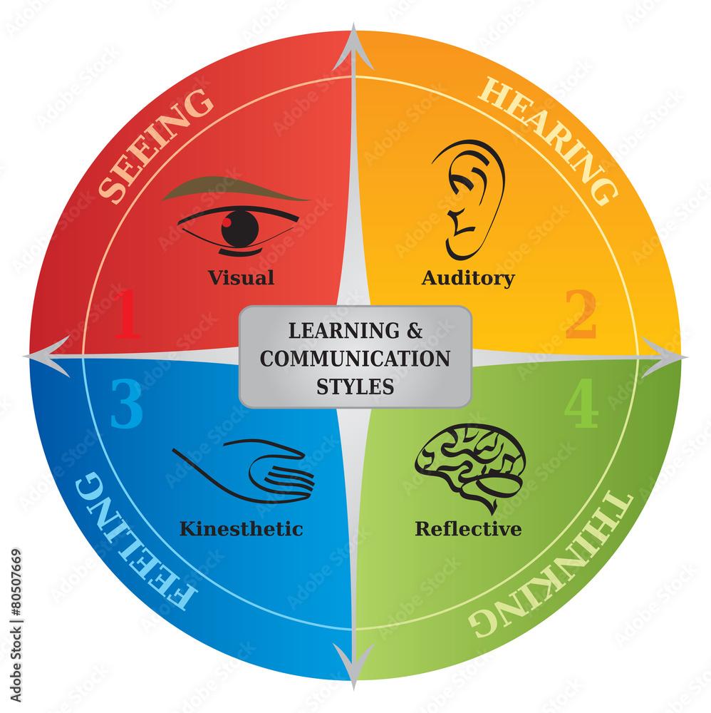 Diagramme 4 Styles Apprentissage / Communication - NLP - Coach ...