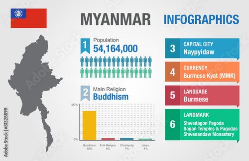 Cuadros en Lienzo Myanmar infographics, statistical data, Myanmar information
