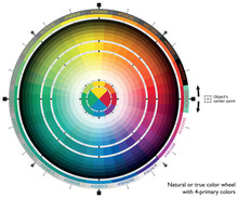 Natural Or True Color Wheel Wi...