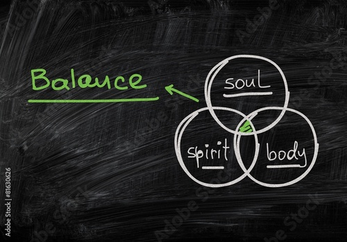 Fotografie, Obraz  Soul. Diagram with the 3 circles body, spirit and soul