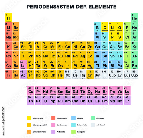 Fotografie, Obraz Periodic Table of the Elements GERMAN Labeling