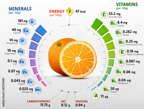 Vitamins and minerals of orange fruit. Orange nutrition facts ...