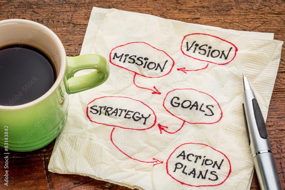 Fototapeta vision, mission, goals, strategyand asctio plans