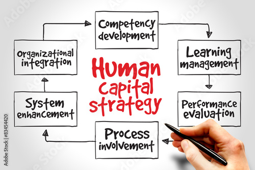 Leinwand Poster Human capital strategy mind map, business concept