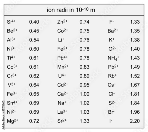 table of ionic sizes Wallpaper Mural
